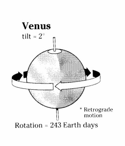 venus-axis-tilts-2-c2b0-retrograde-motion-rotation-243-earth-days